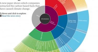 Quali sono le compagnie petrolifere maggiormente responsabili del cambiamento climatico?