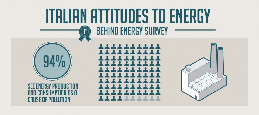 "Behind Energy survey: ""Italians' attitudes to energy"""