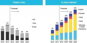 Power-generation-capacity-additions-GW-BNEF