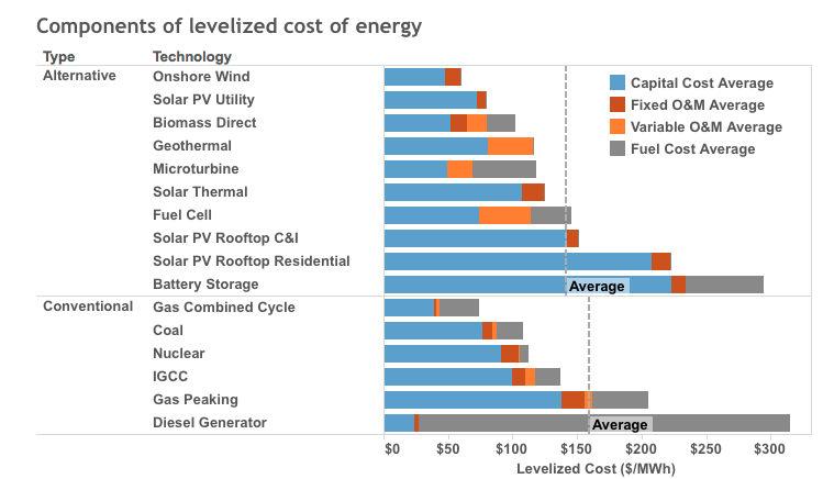 a comparison of the costs and effects of conventional and alternative fuels Send a link to alternative fuels data center: benefits and considerations of electricity as a vehicle hevs typically achieve better fuel economy and have lower fuel costs than similar conventional use the vehicle cost calculator to compare lifetime ownership costs of.