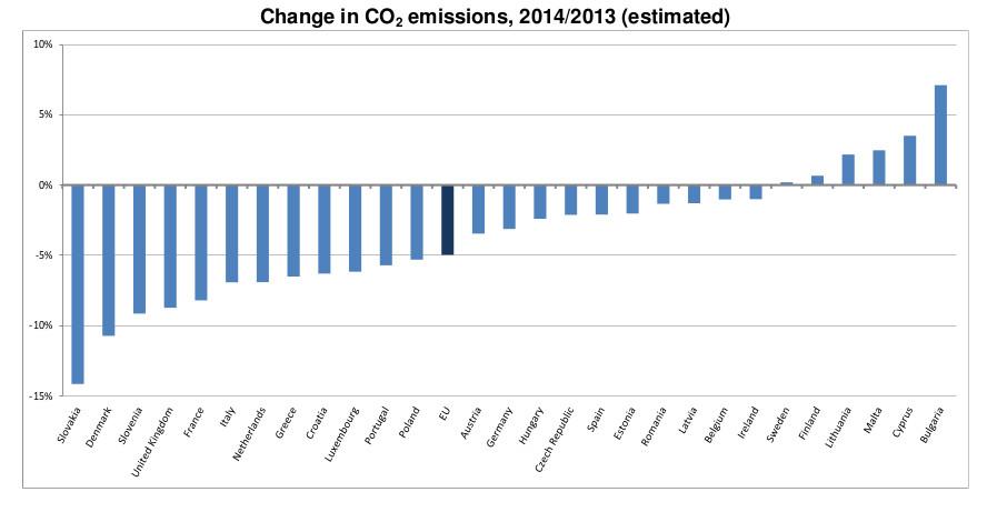 Emissioni_Paesi_UE_2014_2013_Eurostat-1