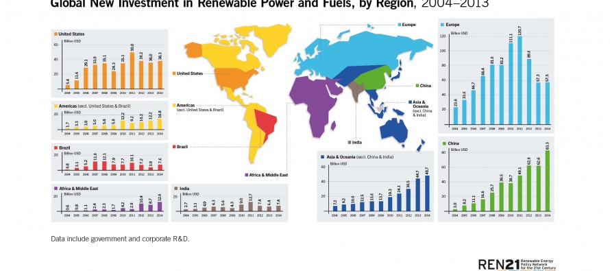 Rapporto REN21, record per eolico e solare fotovoltaico nel 2014