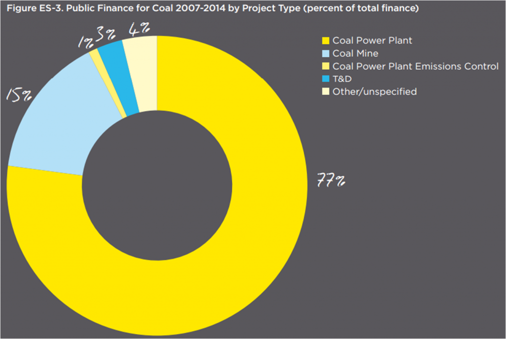 public-finance-coal_wwf