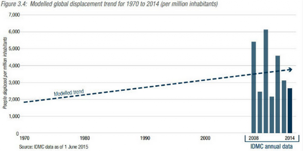 IDMC_Disaster-induced-displacement_model1970-2014