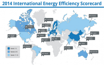 The international energy efficiency scorecard