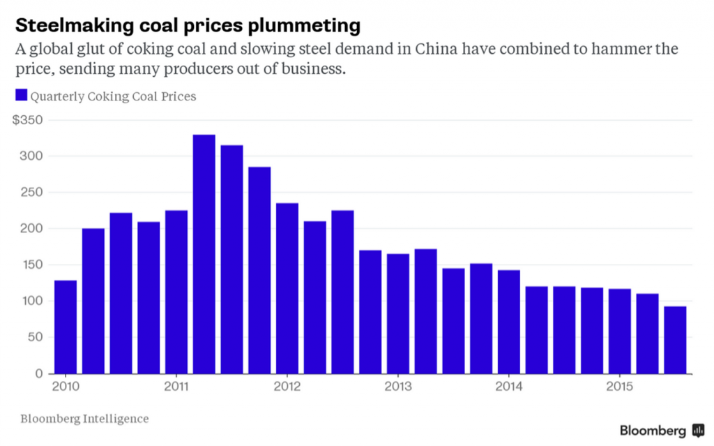 Bloomberg_Steelmaking-coal-prices-plummeting
