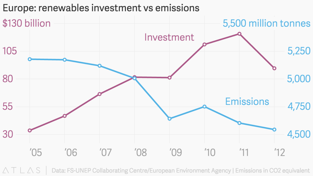 Europe-renewables-investment-vs-emissions