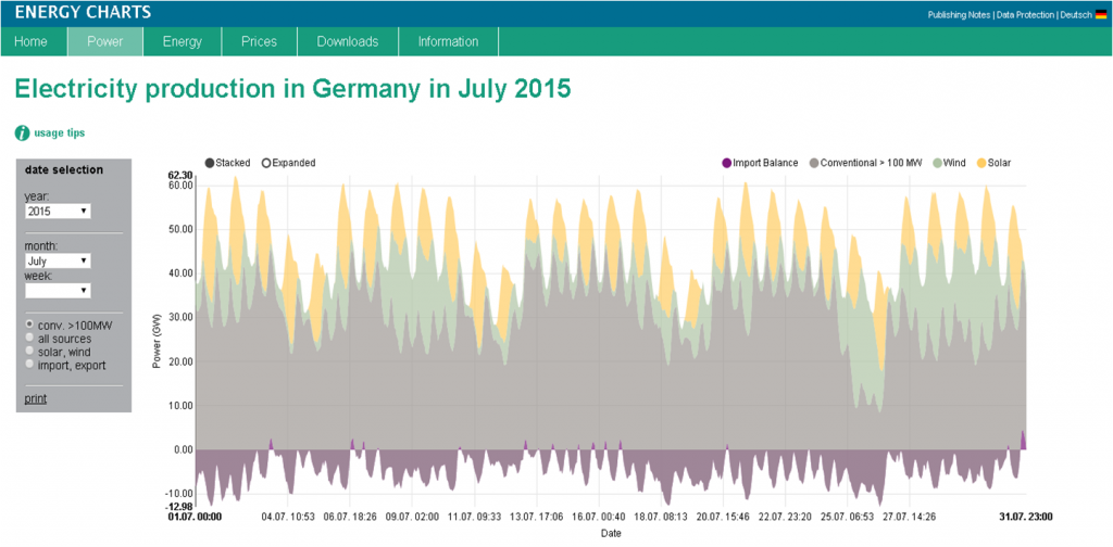 Fraunhofer_electricity-Germany-july-2015