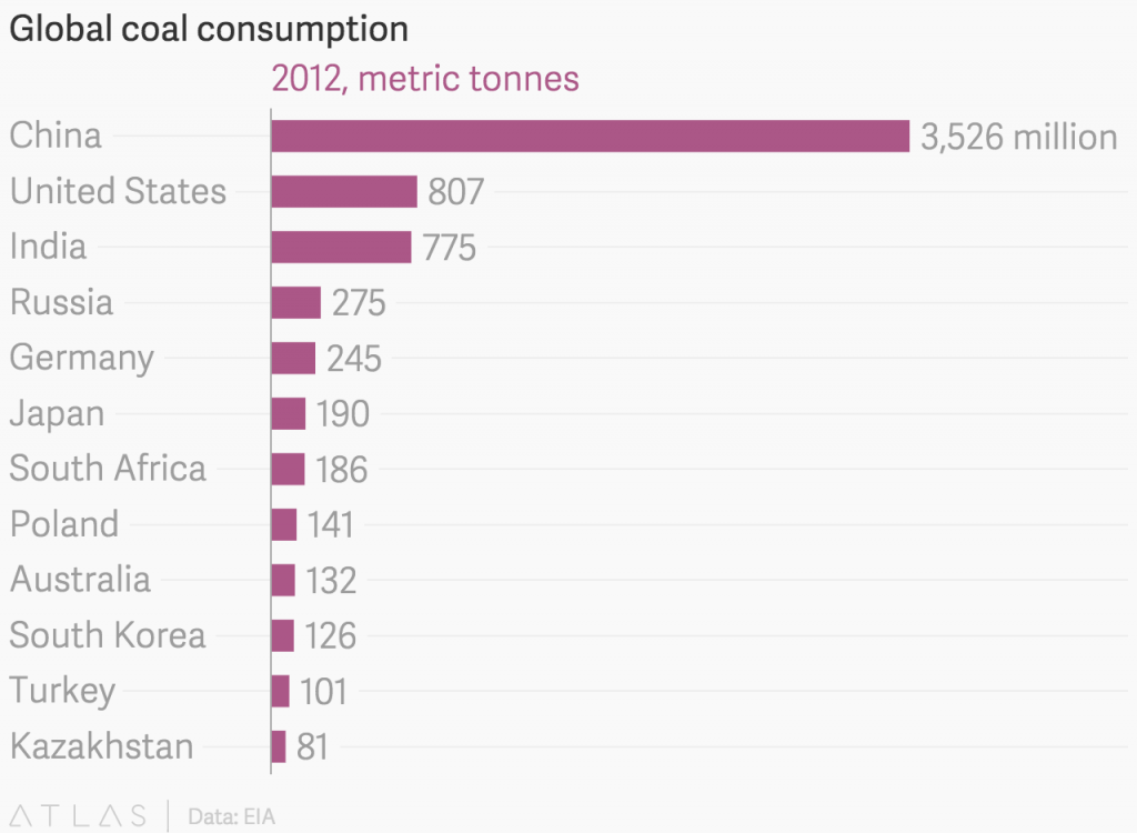 Global-coal-consumption