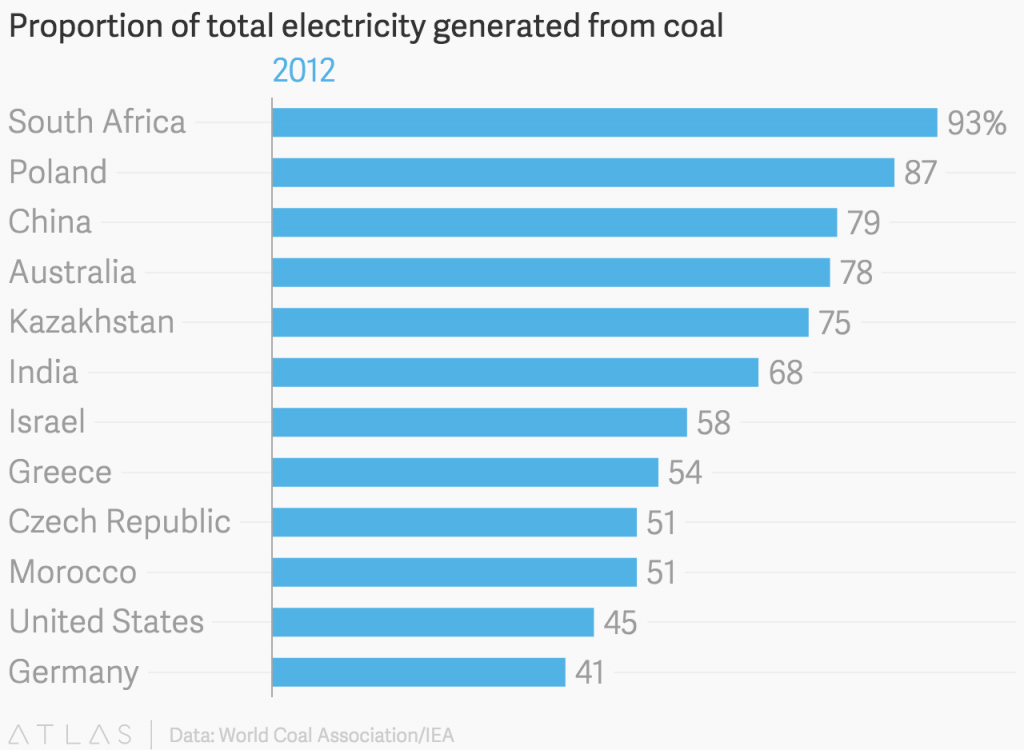 Proportion-of-total-electricity-generated-from-coal