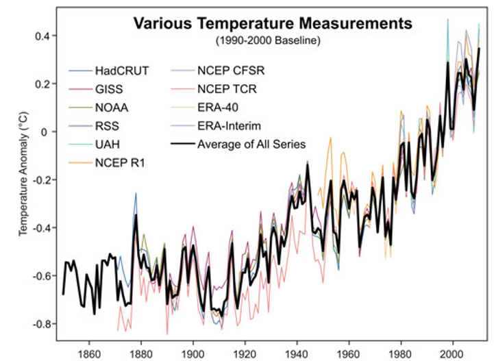 Skeptical Science_various-temperature-meausements