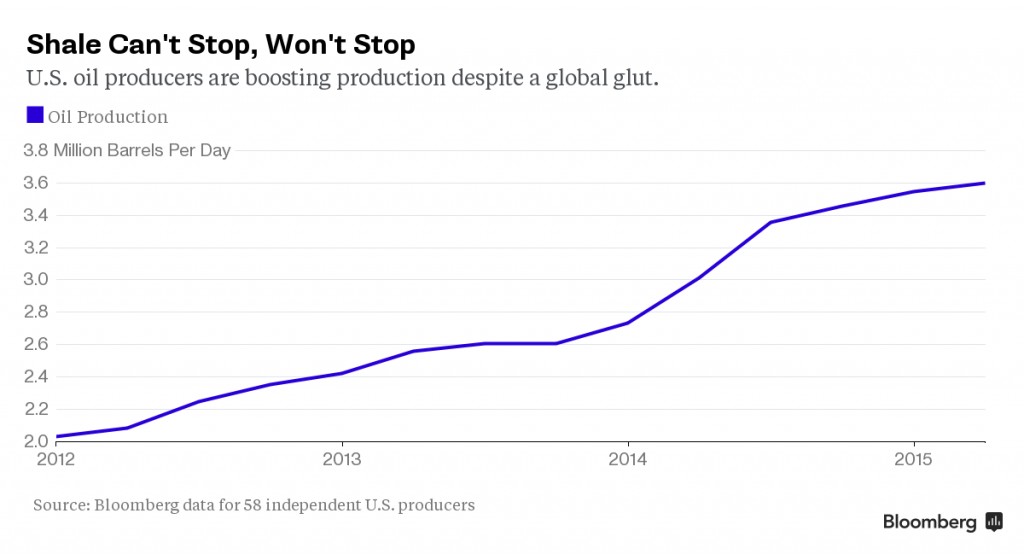 Bloomberg_Shale-cant-stop-wont-stop