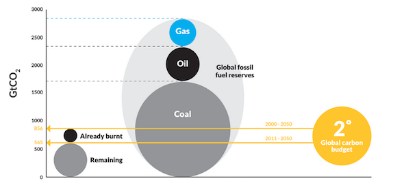 Re-new_economy_fossil-fuel