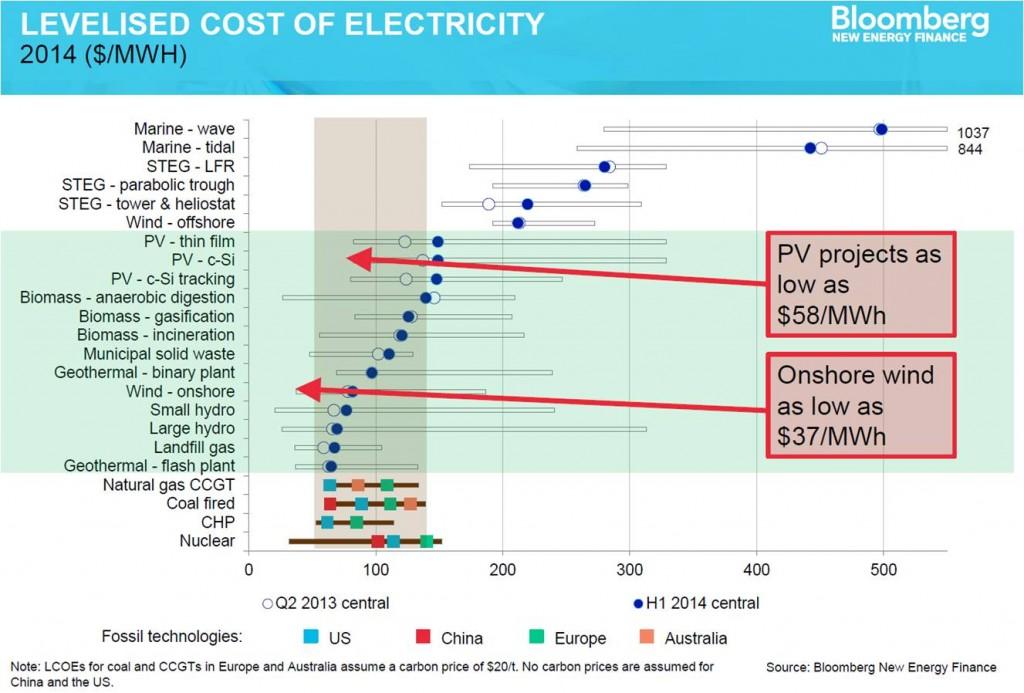 eolico, nucleare, investimenti