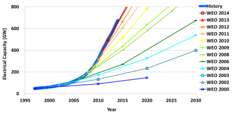 EnergyWatchGroup_weo-vre-projections