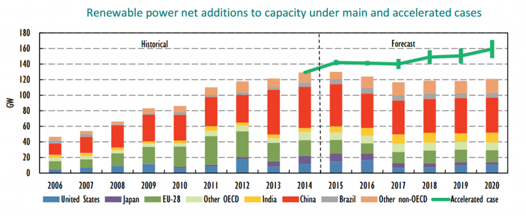 IEA_Renewable power net additions to capacity under main and accelerated cases