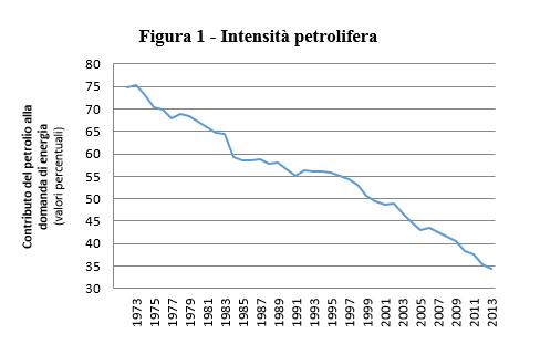 Fonte: elaborazioni di Faiella I. e A. Mistretta (2015) su dati ministero per lo Sviluppo economico.