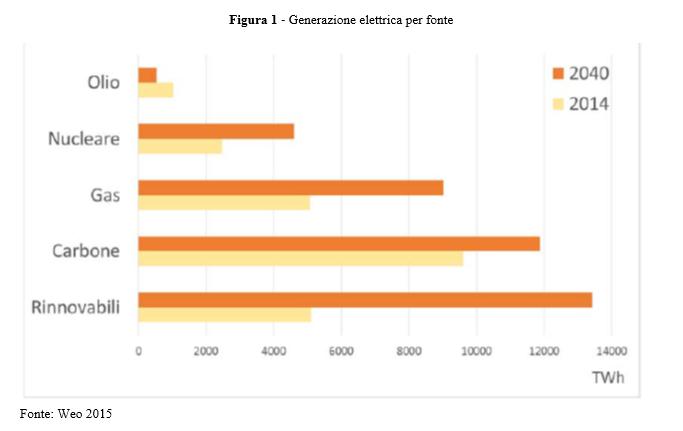Weo_Generazione elettrica per fonte_LaVoce