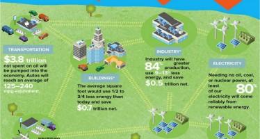 Blueprint to the new energy era