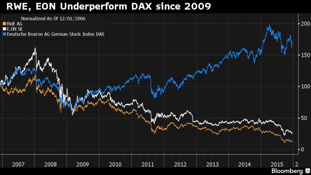 Bloomberg_RWE-EON-Underperform-DAX-since-2009