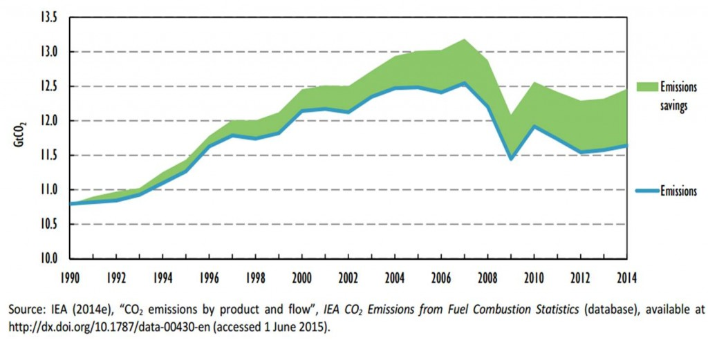 Source: Iea, 2015