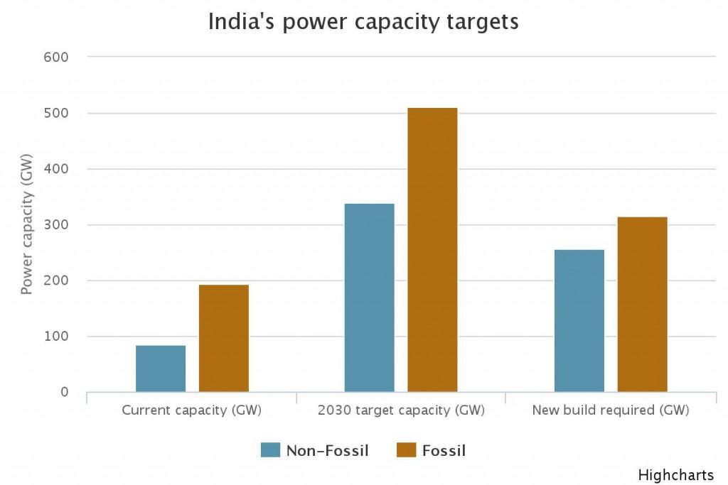 In India, il solare sta uccidendo il carbone?