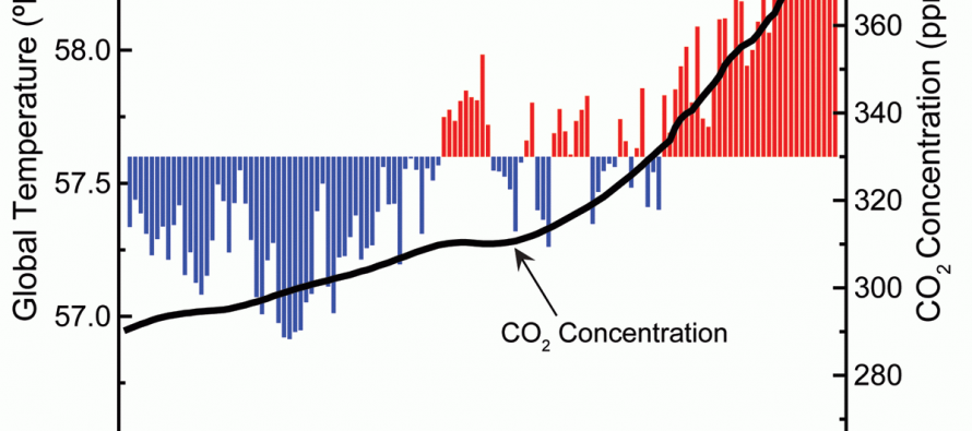 5 Climate and clean energy charts from 2015 you need to see