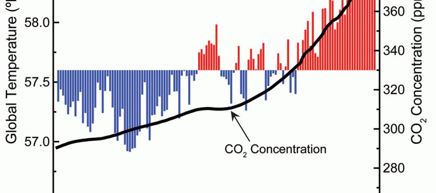 5 grafici su clima e rinnovabili da non perdere