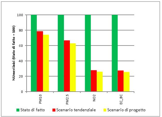 Fonte: elaborazione su dati comune di Milano, Piano urbano della mobilità sostenibile