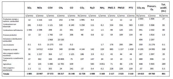 Fonte: Arpa Lombardia, Rapporto sulla qualità dell'aria della città metropolitana di Milano 2014