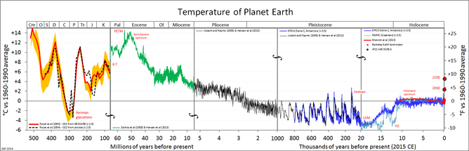 Temperature of Palnet Earth