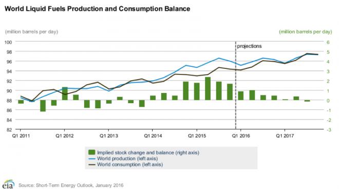 World liquid fuels production andconsumption balance