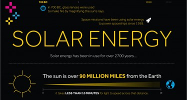 12 fascinating facts on solar energy