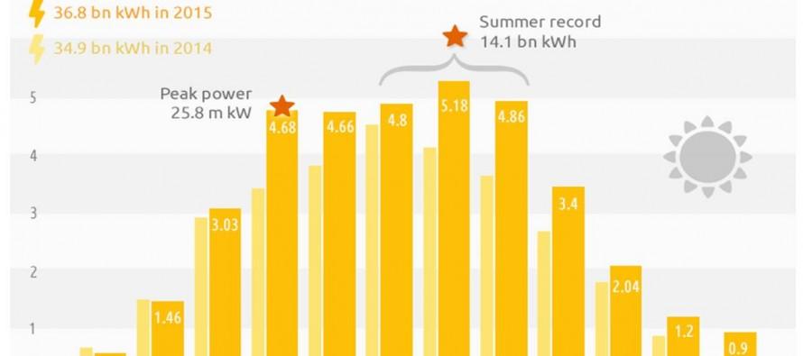Le rinnovabili in Germania nel 2015