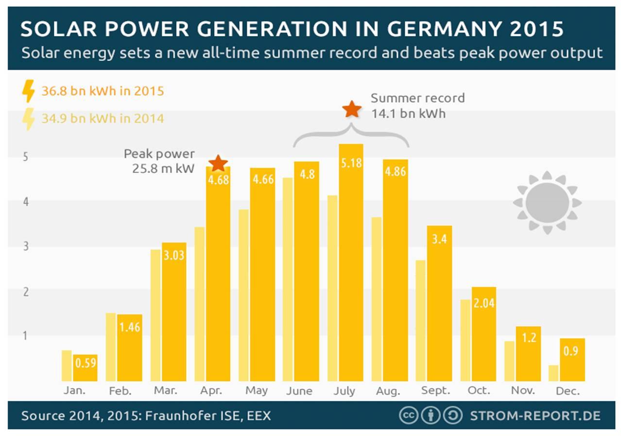 Germany Solar Power >> Renewable Energy In Germany 2015 Behind Energy