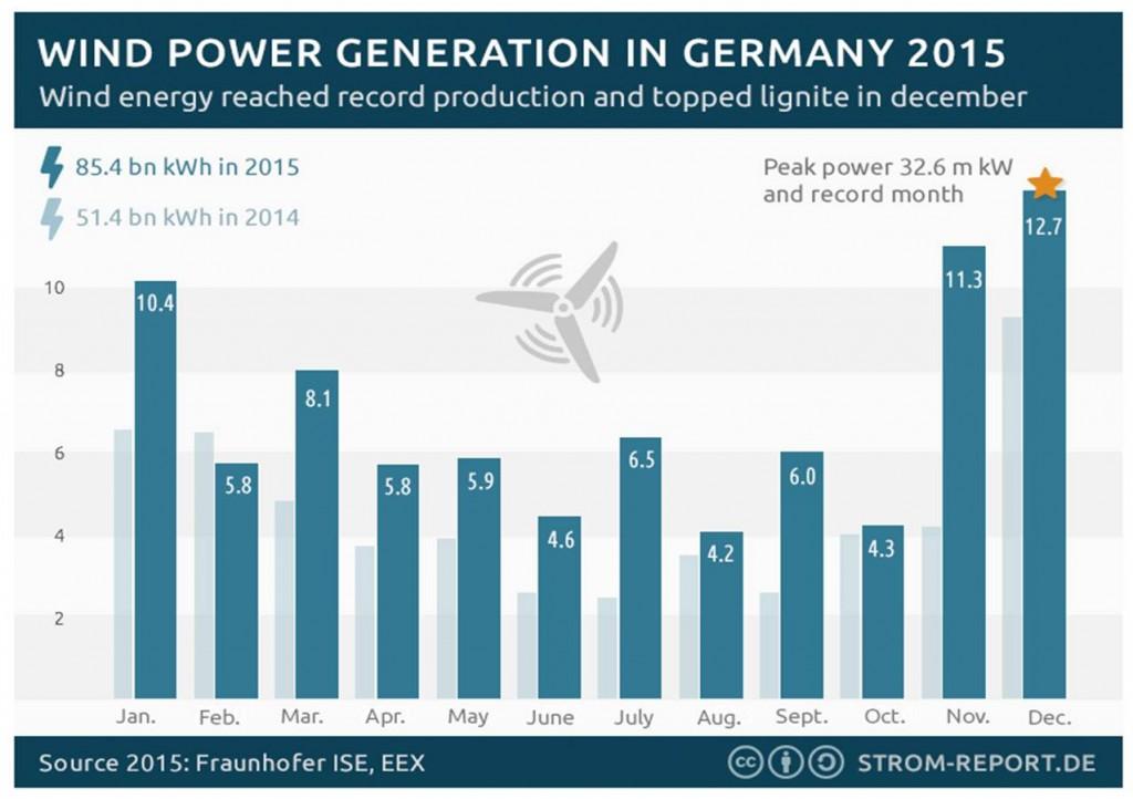 Germany-wind