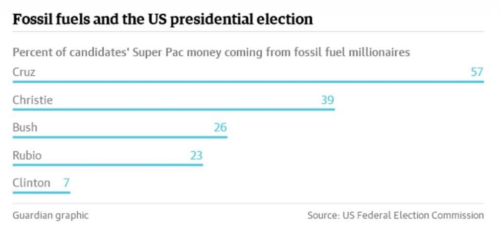 I candidati repubblicani alla presidenza stanno raccogliendo milioni dai mega-ricchi dell'industria dei combustibili fossili