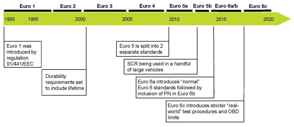Schema diagramma evoluzione normativa Euro Diesel
