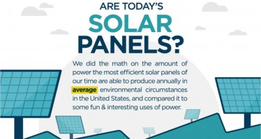 How powerful are today's solar panels?