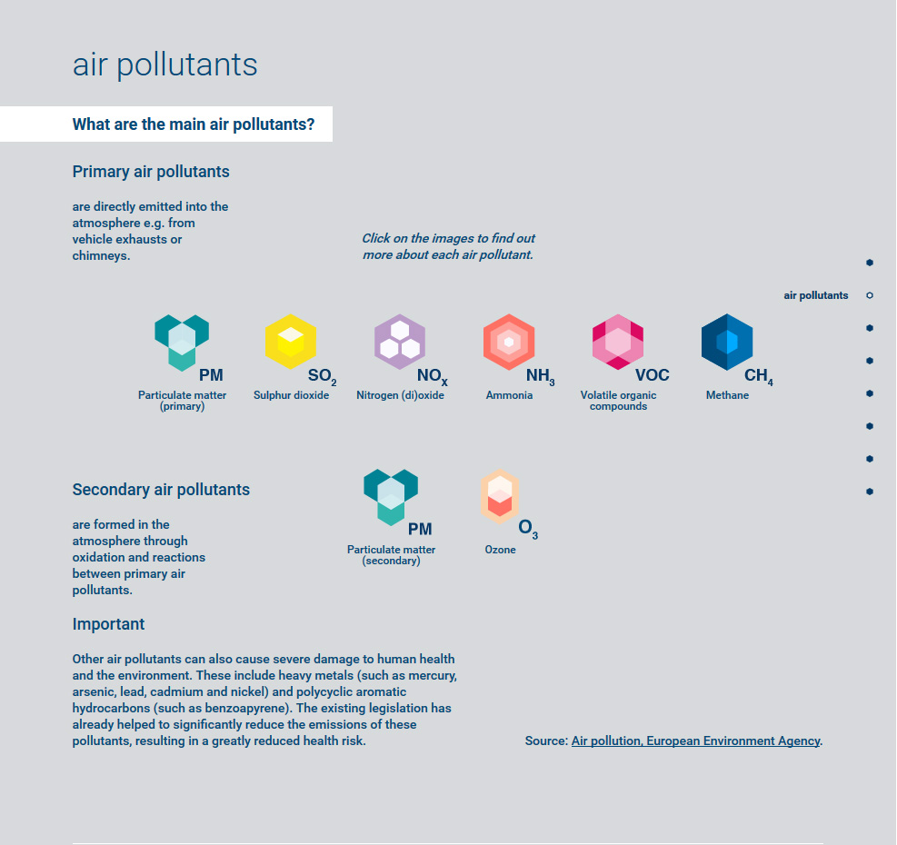 air-polluants