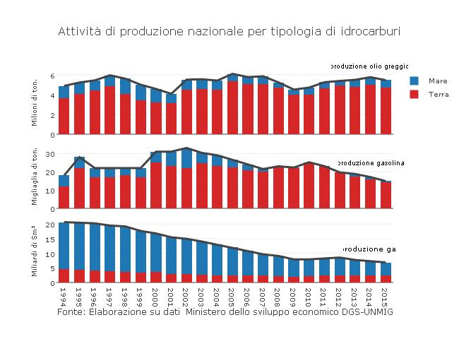 produzione idrocarburi