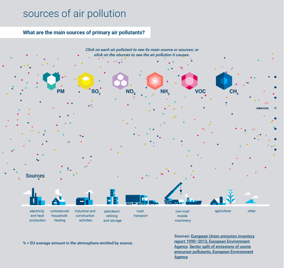 sources-air-pollution