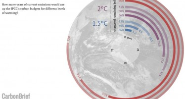 Only five years left before 1.5°C carbon budget is blown