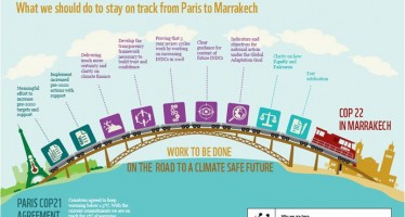 How do we remain on track between Paris and Marrakech?