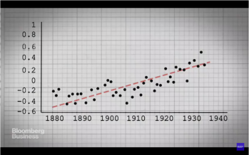 A brief history of global warming