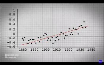 Una breve storia del riscaldamento globale
