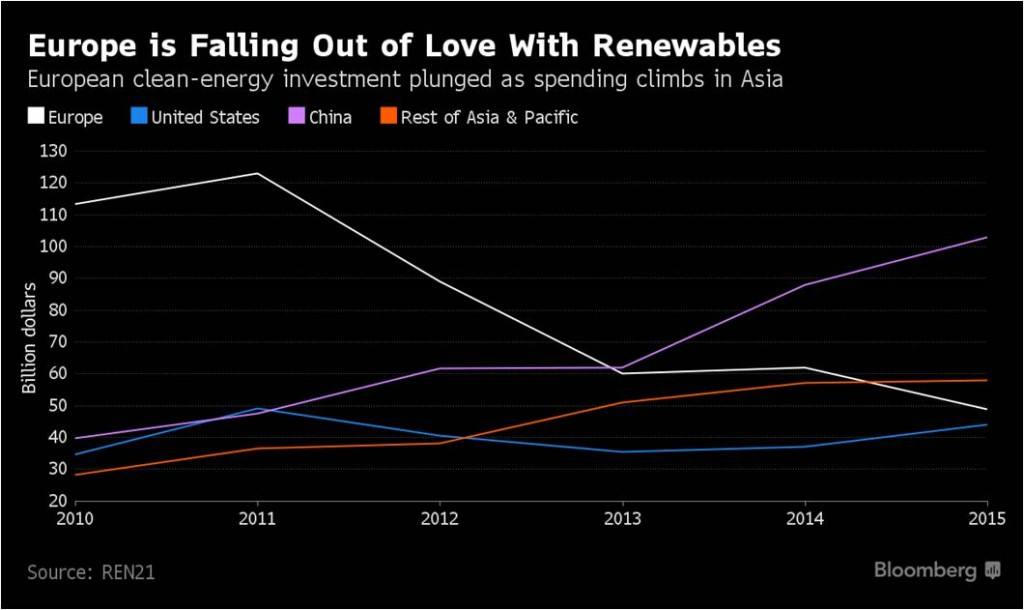 2-Europe is falling out of love with renewables