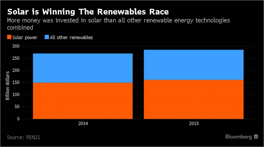 2-Solar is winning the renewables race