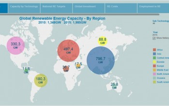 5 years of advancing the renewable energy solution