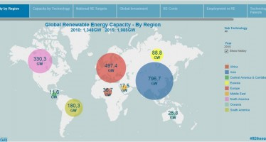 5 anni di attività sull'energia rinnovabile